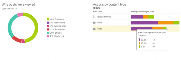 google-plus-actions